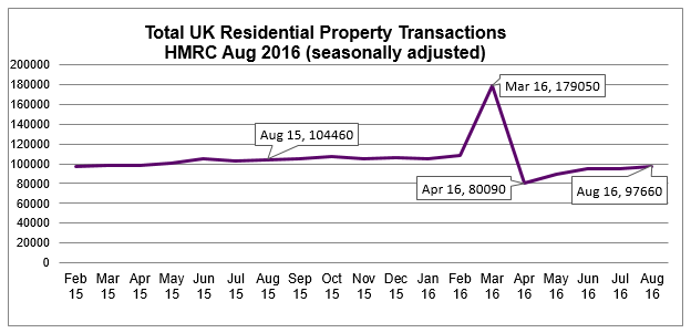 Sept 2016 UK Residential Property Transactions