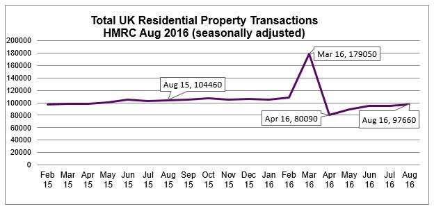 Sept 2016 UK Residential Property Transactions