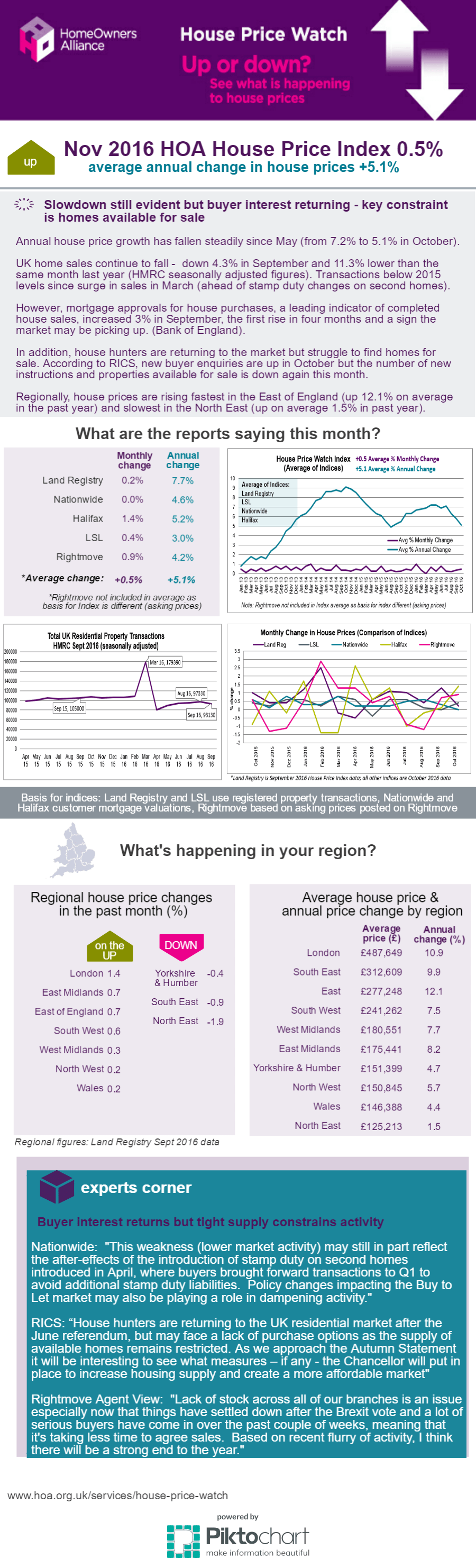 2016 Nov House Price Infographic visual summary of latest house price indices