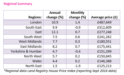 Sept 2016 Regional House Prices Land Registry data