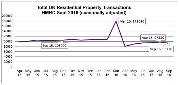 Sept 2016 Seasonally adjusted residential property transactions