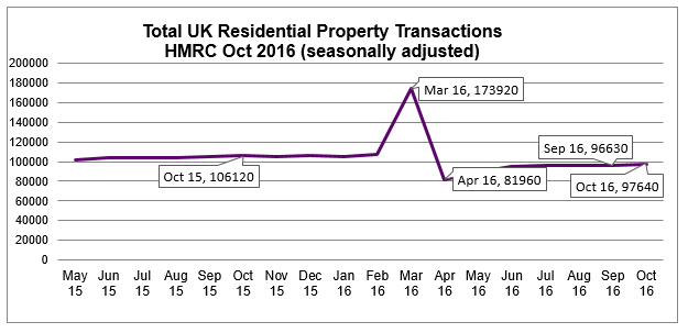Dec 2016 House Price Watch residential property transactions