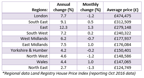 2016 Dec House Price Watch regional house prices