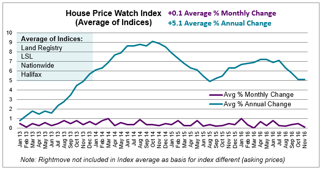 Dec 2016 House Price Watch average annual & monthly change