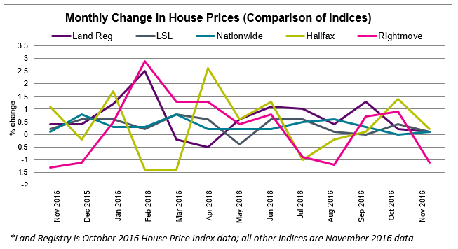 2016 Dec House Price Watch All Indices Comparison