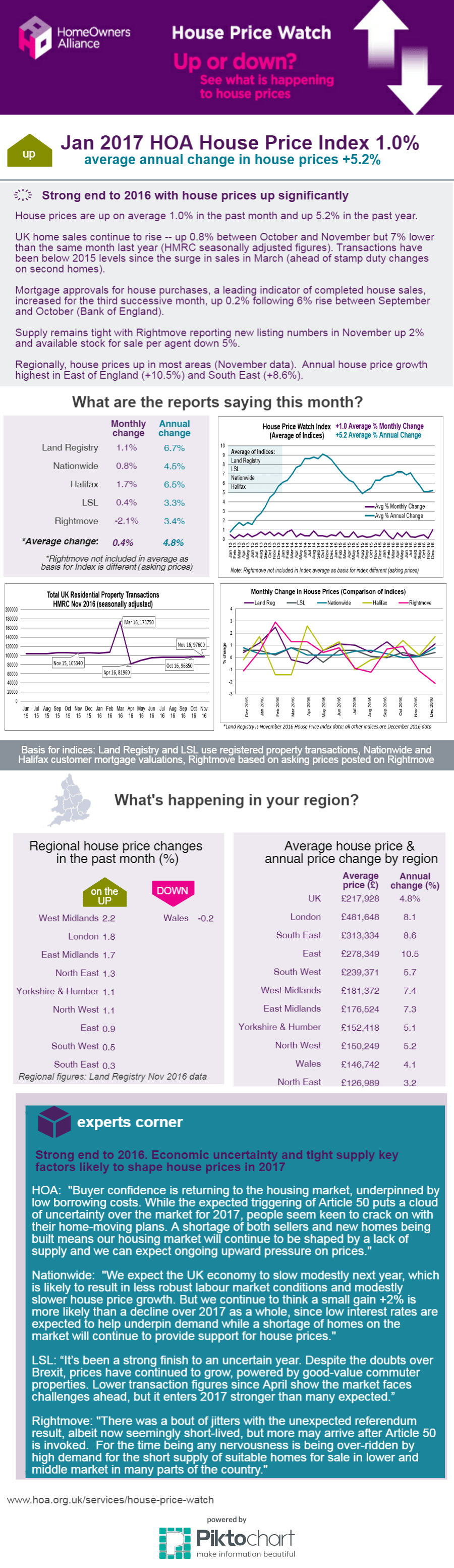 Jan 2017 House Price Watch Infographic
