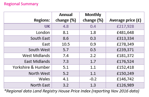 Jan 2017 House price watch regional data