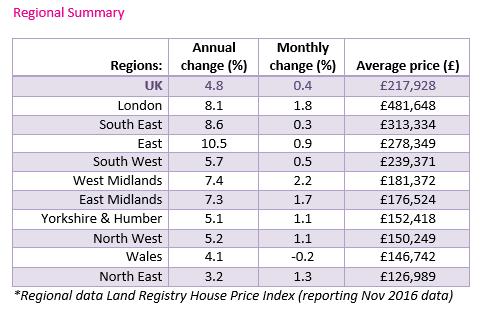 Jan 2017 House price watch regional data