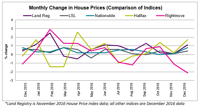 Jan 2017 House Price Watch all indices comparison