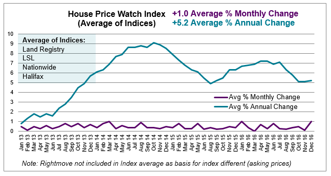 Jan 2017 House Price watch average of indices monthly and annual change