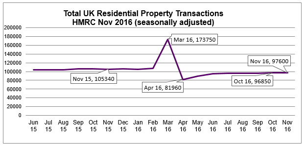 Jan 2017 House Price Watch residential property transactions Nov 2016