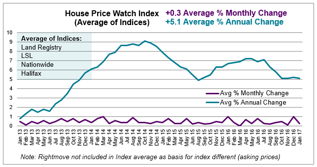 2017 Feb House Price Watch average of indices annual and monthly change in house prices