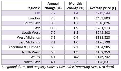 2017 Feb House Price Watch regional data