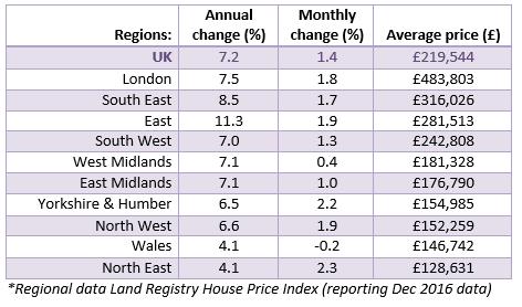 2017 Feb House Price Watch regional data