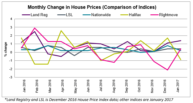 2017 Feb House Price Watch comparison of indices