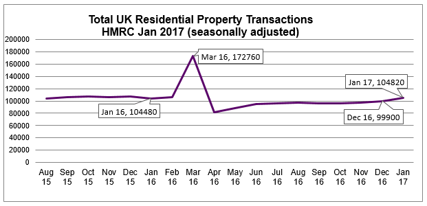 2017 Jan UK Residential Property Transactions