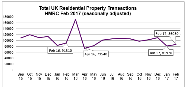 Feb 2017 HMRC Seasonally Adjusted Residential Property Transactions