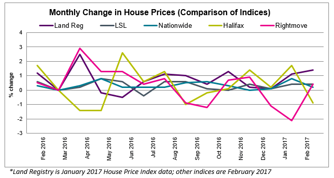 Mar 2017 House Price Watch Comparison of Indices