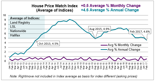 Mar 2017 House Price Watch average monthly and annual change in house prices