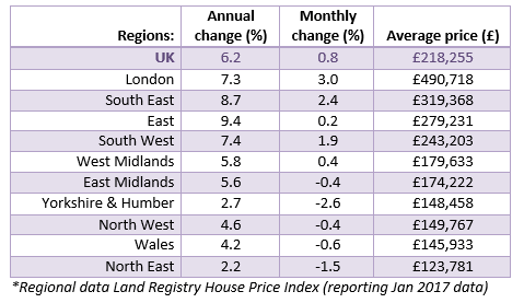 Mar 2017 Regional House Price Data
