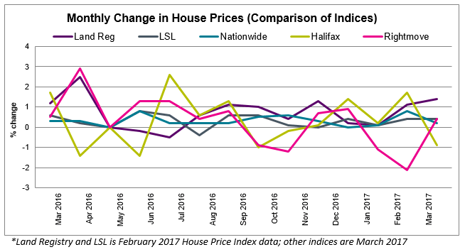 Apr 2017 House Price Watch comparison of indices