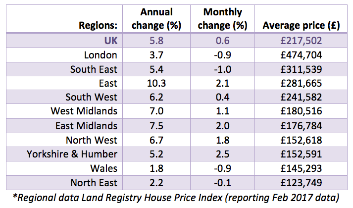 Apr 2017 House Price Watch regional house prices