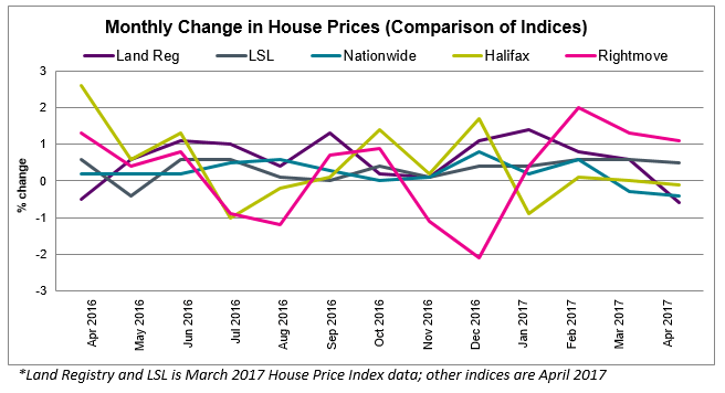 2017 House Price Watch Comparison of Indices