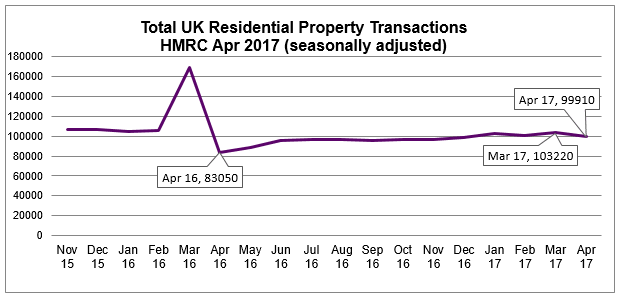April 2017 Seasonally Adjusted Residential Property Transactions