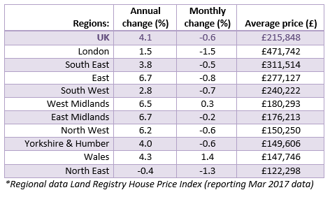 2017 May House Price Watch regional house prices