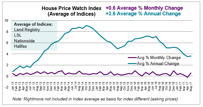 June 2017 House Price Watch average monthly and annual change in house prices