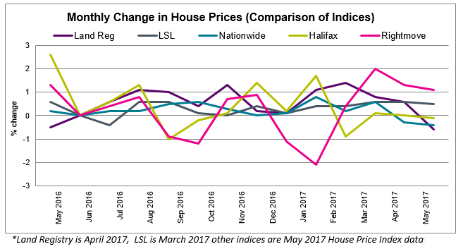 June 2017 House Price Watch comparison of house price indices