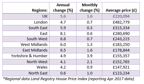 June 2017 House Price Watch regional house prices