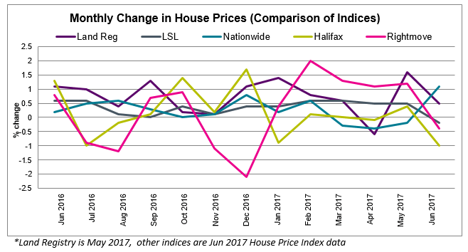July 2017 House Price Watch comparison of indices