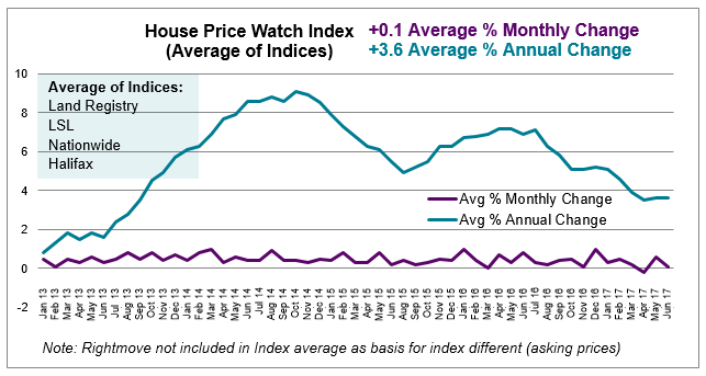 Jul 2017 House Price Watch average monthly and annual house price growth