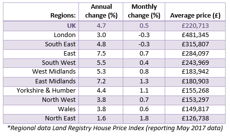 Jul 2017 House Price Watch regional house prices