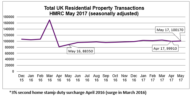 May 2017 Seasonally Adjusted Residential Property Transactions
