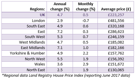 2017 Jun Regional House Price Data