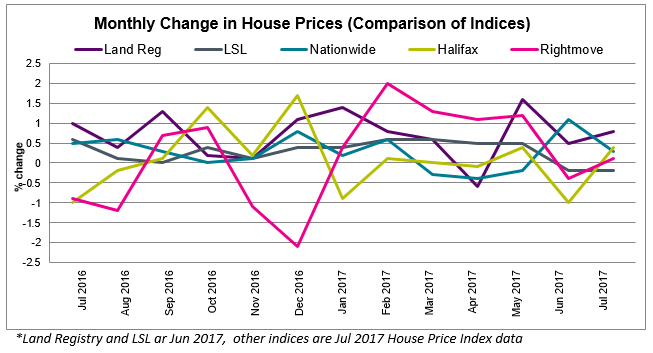 2017 Aug House Price Watch comparison of indices