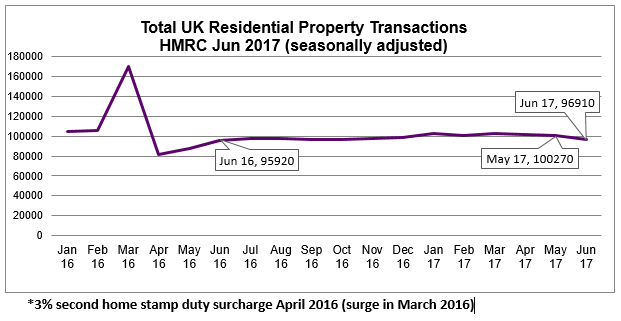 2017 Jun Seasonally adjusted residential property transactions