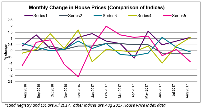 Sept 2017 House Price Watch Comparison of Indices
