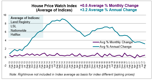 Sept 2017 House Price Watch average monthly and annual change in house prices