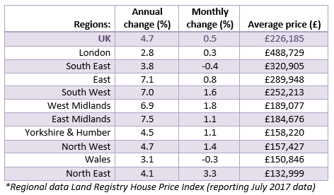 2017 Sept House Price Watch Regional House Prices