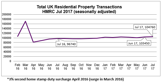 July 2017 residential property transactions