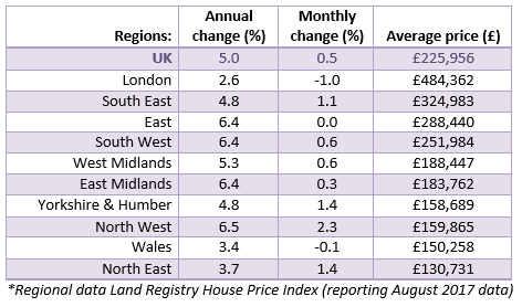 Oct 2017 House Price Watch regional house prices
