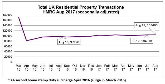 Aug 2017 Residential Property Transactions