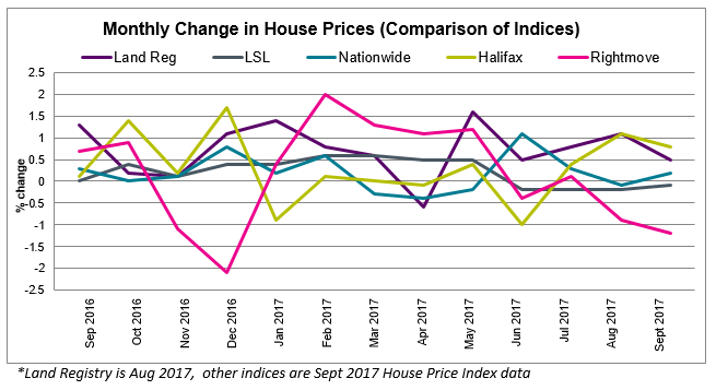 Oct 2017 House Price Watch comparison of indices