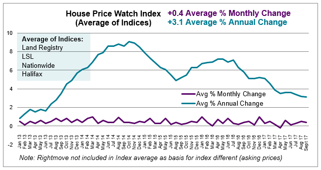 Oct 2017 House Price Watch average monthly and annual change in house prices