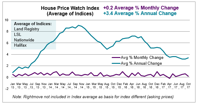 Nov 2017 House Price Watch average change in monthly and annual house prices