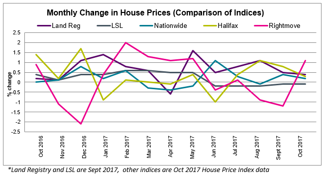 Nov 2017 House Price Watch Comparison of Indices