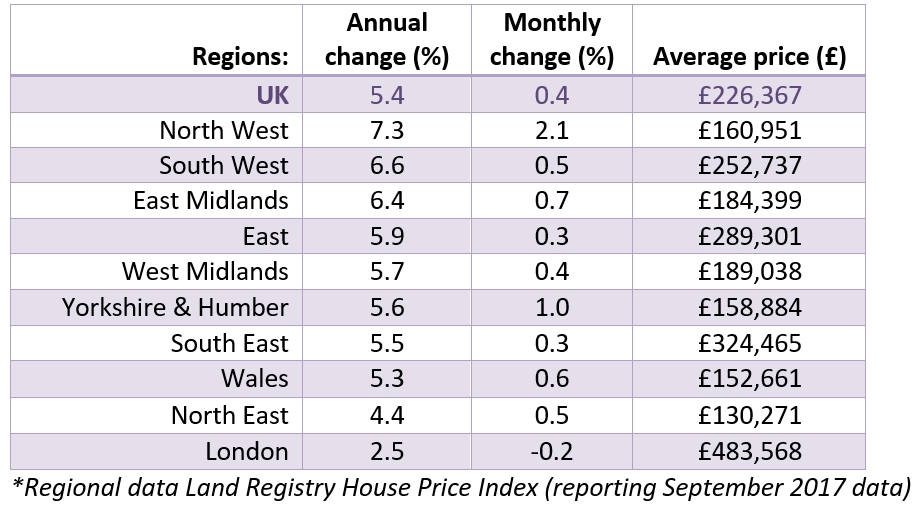 Nov 2017 House Price Watch Regional House Prices